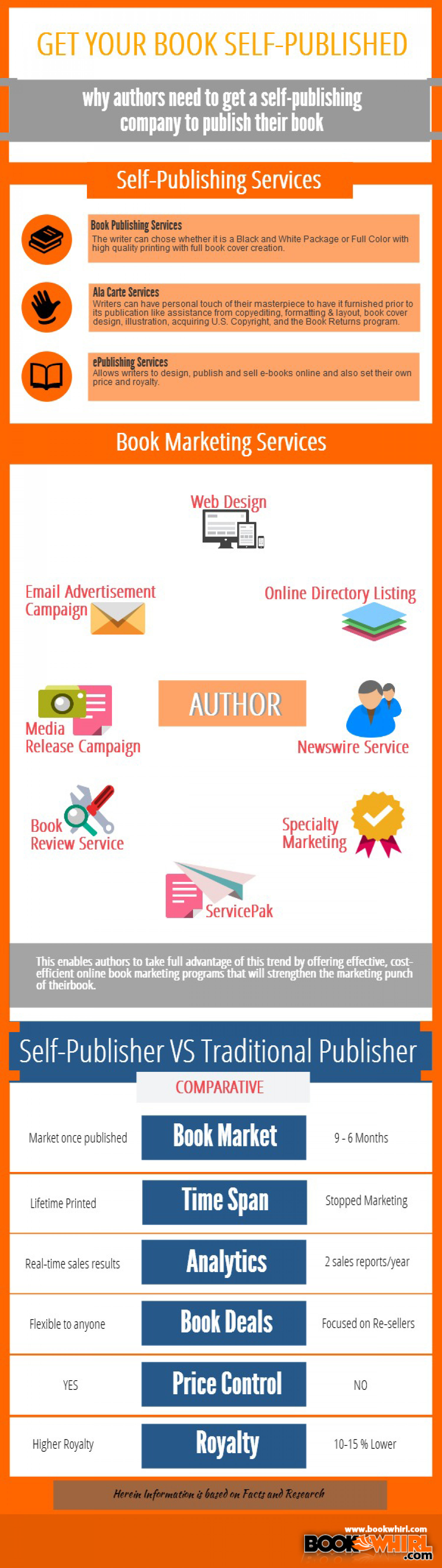 Get Your Book Self-Published Infographic