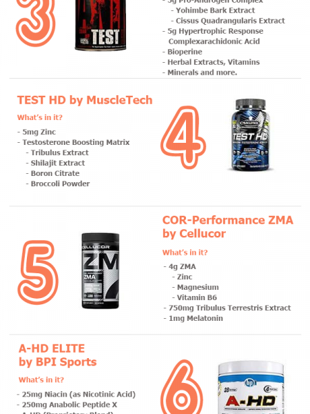 Get Your Energy & Stamina Back (Top 10 Testosterone Boosters) Infographic