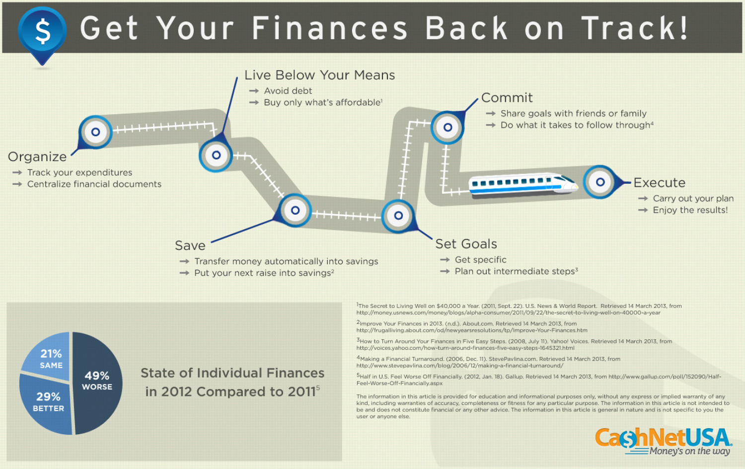 Get Your Finances Back on Track! Infographic