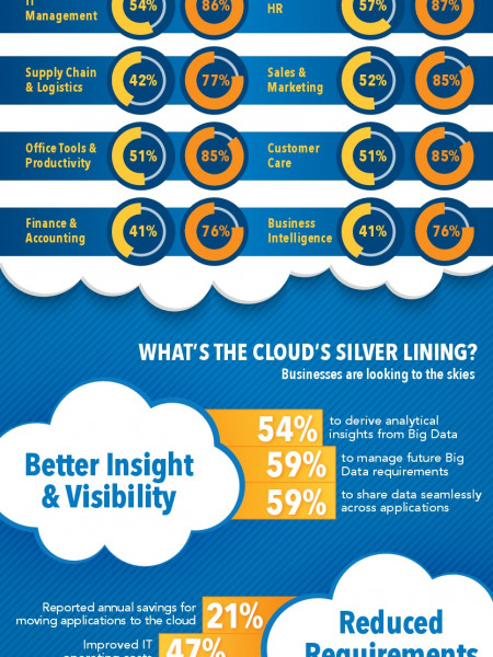 Get Your Head Into the Cloud Infographic