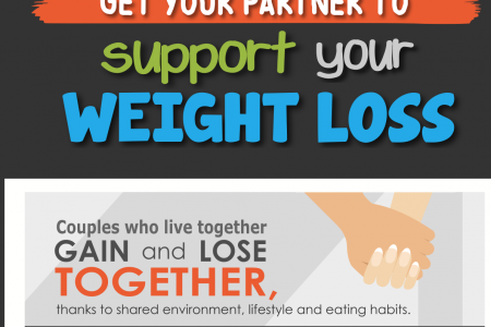 Get Your Partner to Support Your Weight Loss Infographic