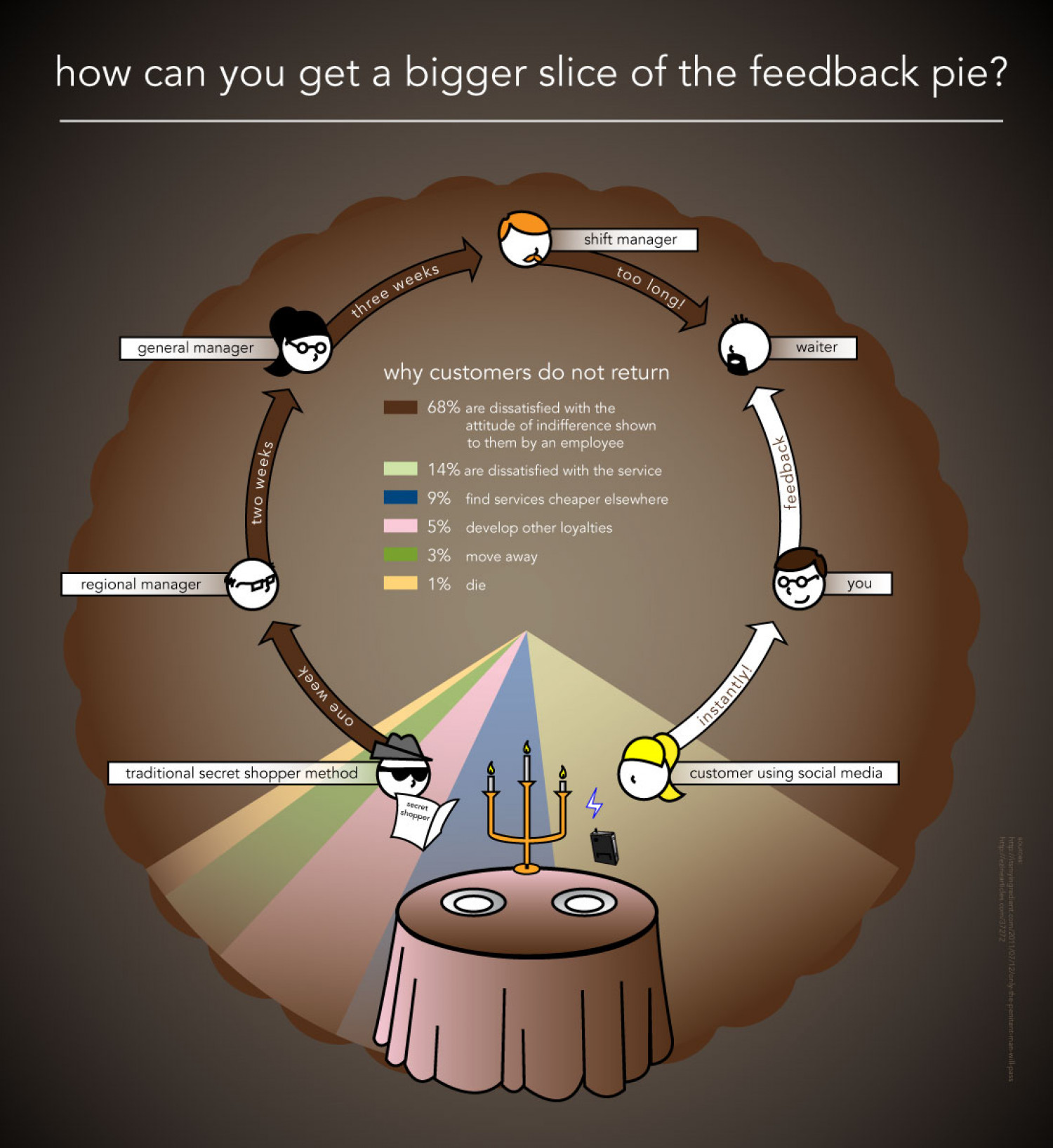 Getting a Bigger Slice of the Feedback Pie Infographic