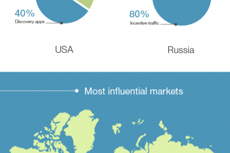 Getting APP in TOP in USA and Russia: biggest markets comparison Infographic