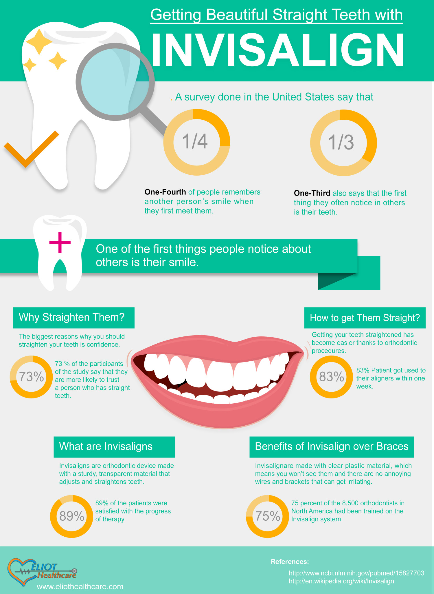 Getting Beautiful Straight Teeth with Invisalign Infographic