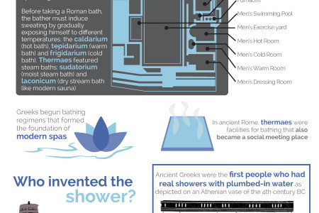 Getting Inspiration from History when Remodeling the Bathroom Infographic