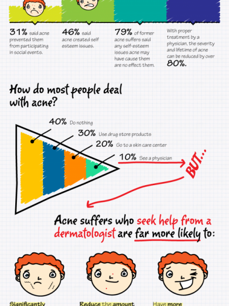 Getting Over Acne Infographic
