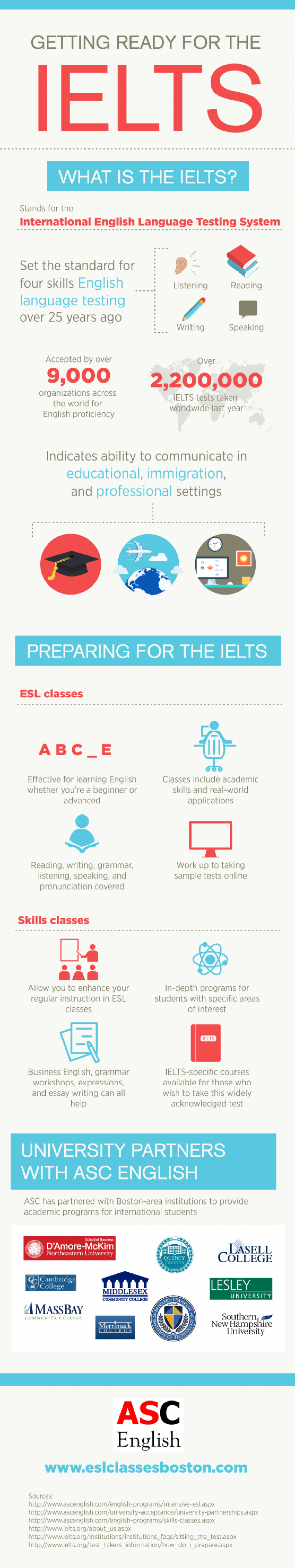 Getting Ready for the IELTS  Infographic