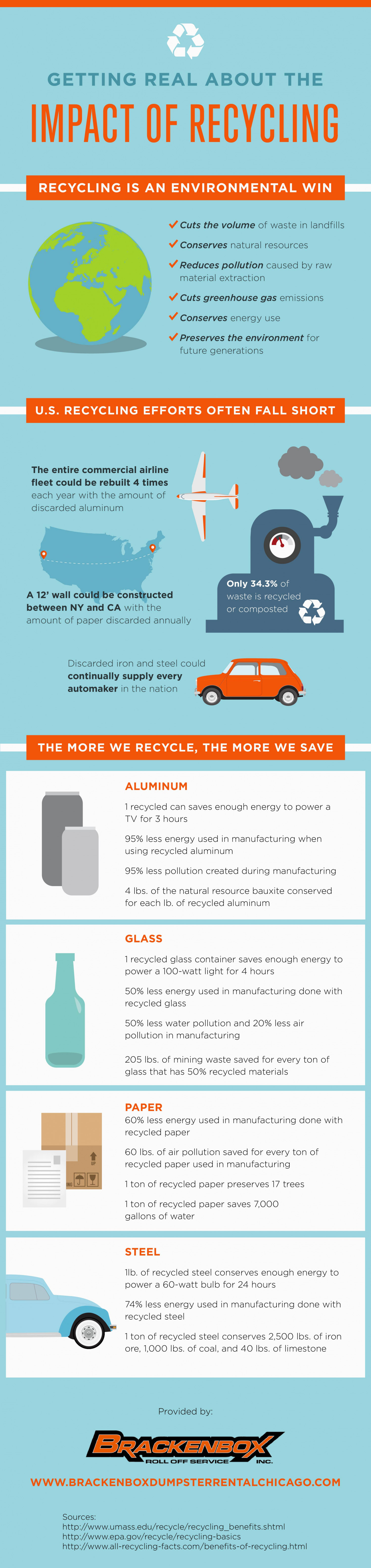 Getting Real about the Impact of Recycling Infographic