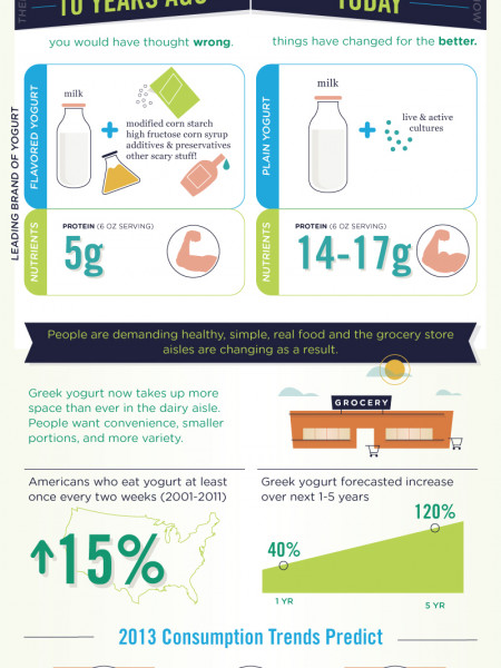 Getting Real: The Yogurt Story Infographic