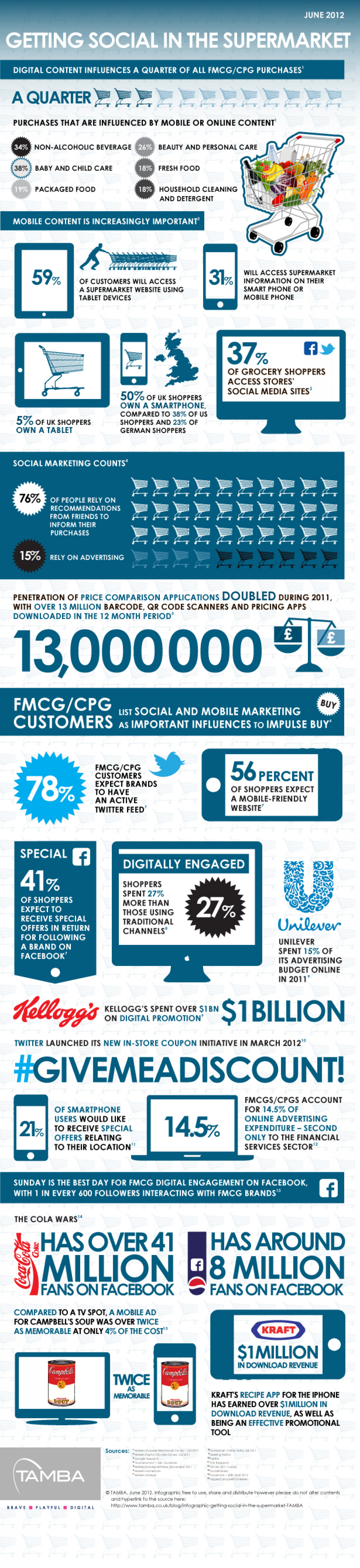 Getting Social in the Supermarket Infographic