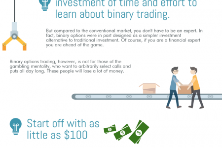 Getting Started in Binary Options Trading Infographic
