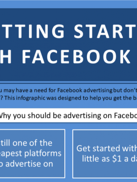 Getting Started With Facebook Ads Infographic