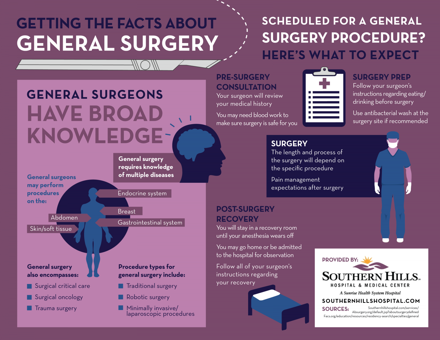 Getting the Facts about General Surgery Infographic