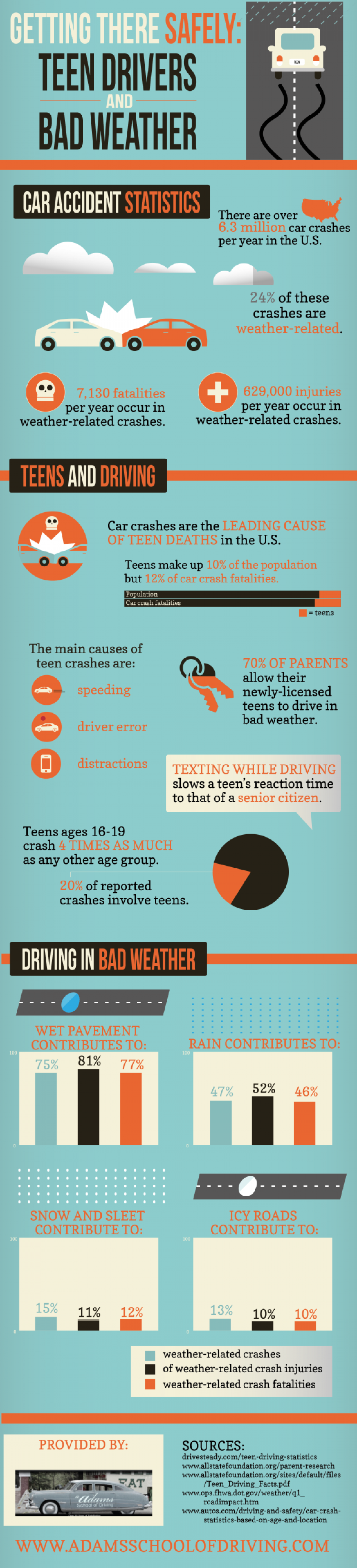 Getting There Safely: Teen Drivers and Bad Weather Infographic