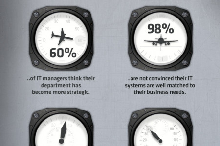 Getting to Grips with the Turbulent Role of IT  Infographic