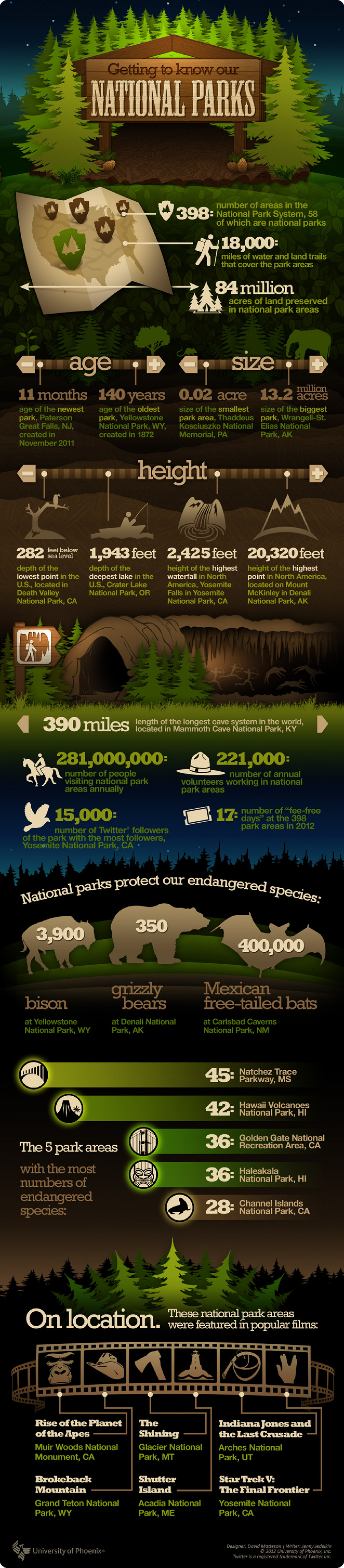 Getting to know our National Parks Infographic
