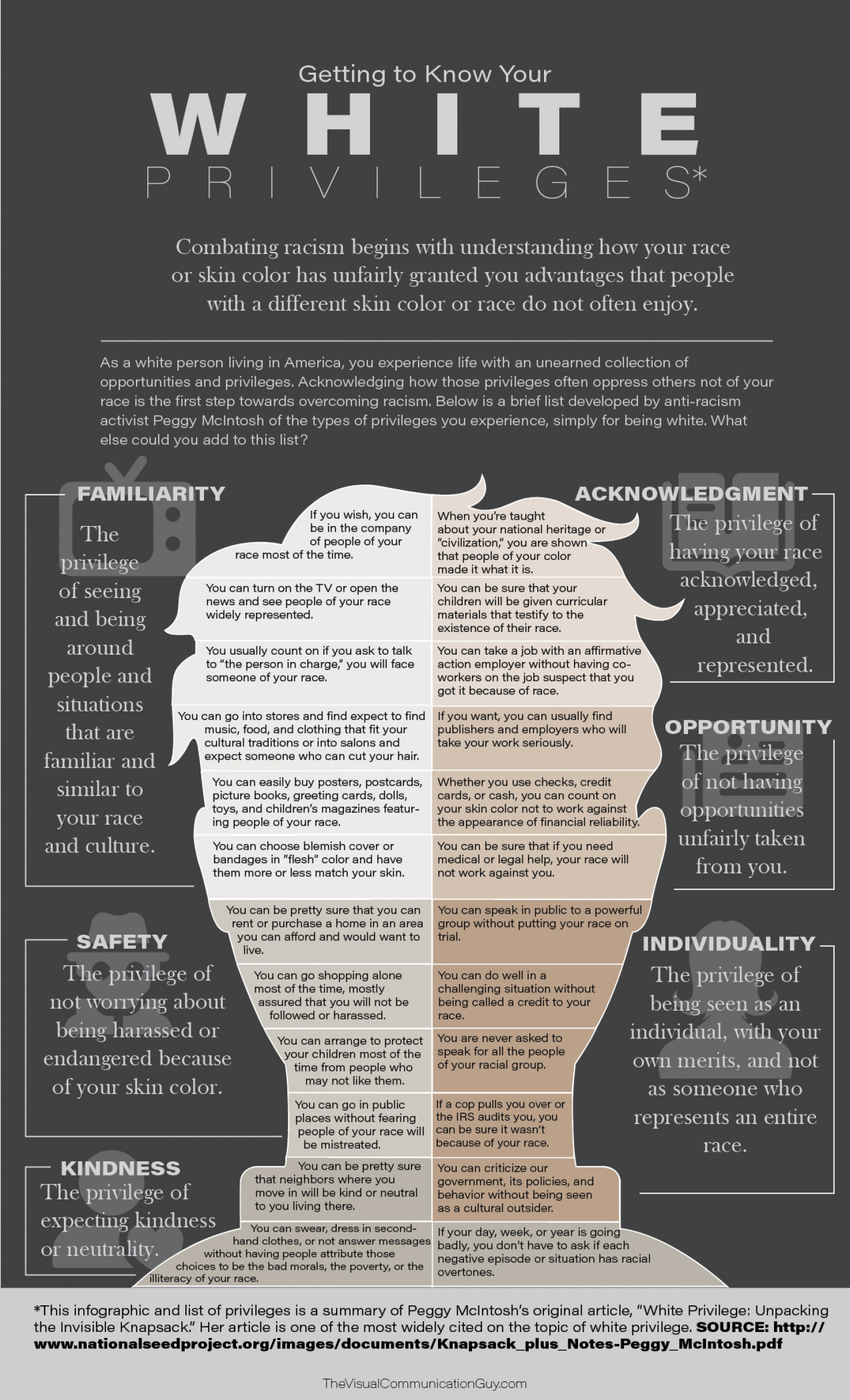 Getting to Know Your White Privileges Infographic