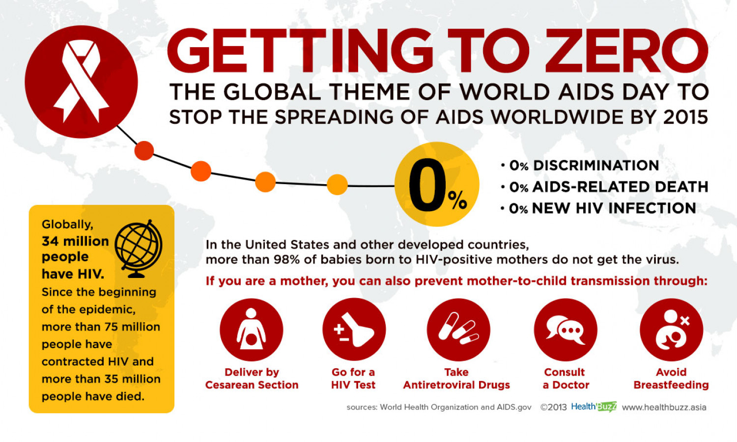 Getting to Zero - Global Theme of World AIDS Day Infographic