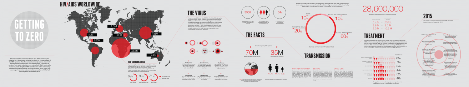 Getting to Zero - HIV/AIDS Infographic