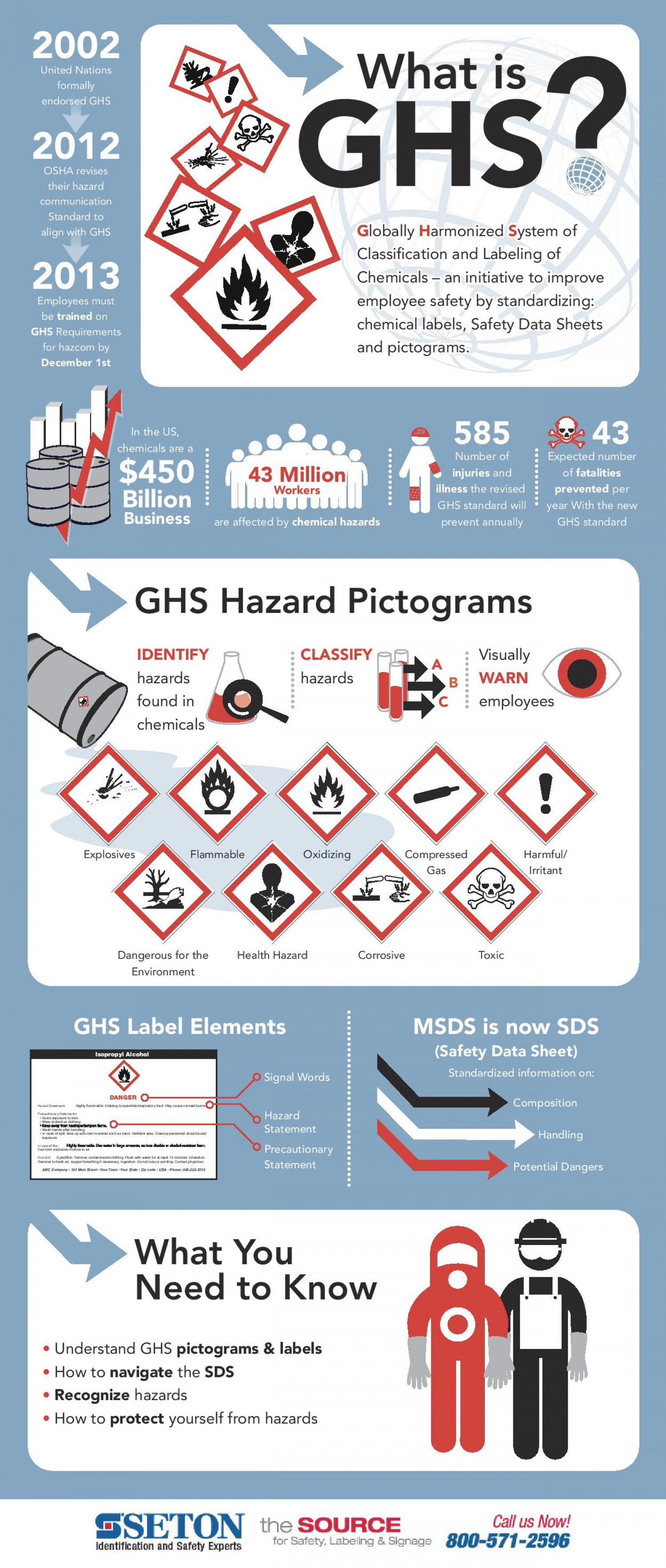 What is GHS? Infographic
