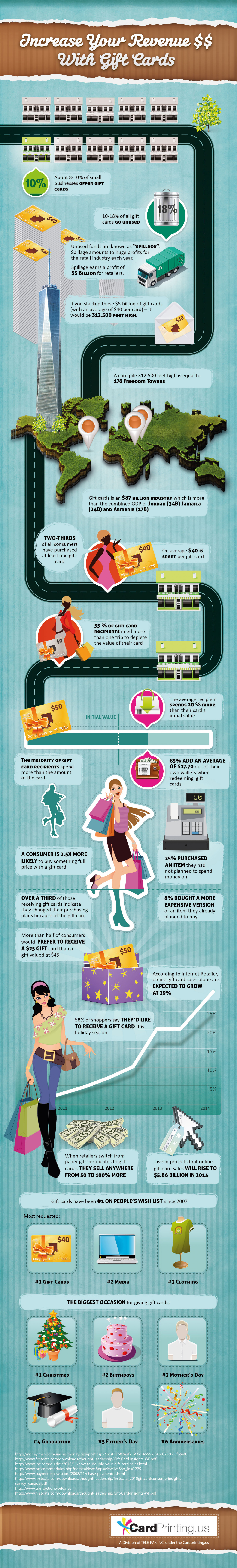 Increase Your Revenue With Gift Cards Infographic