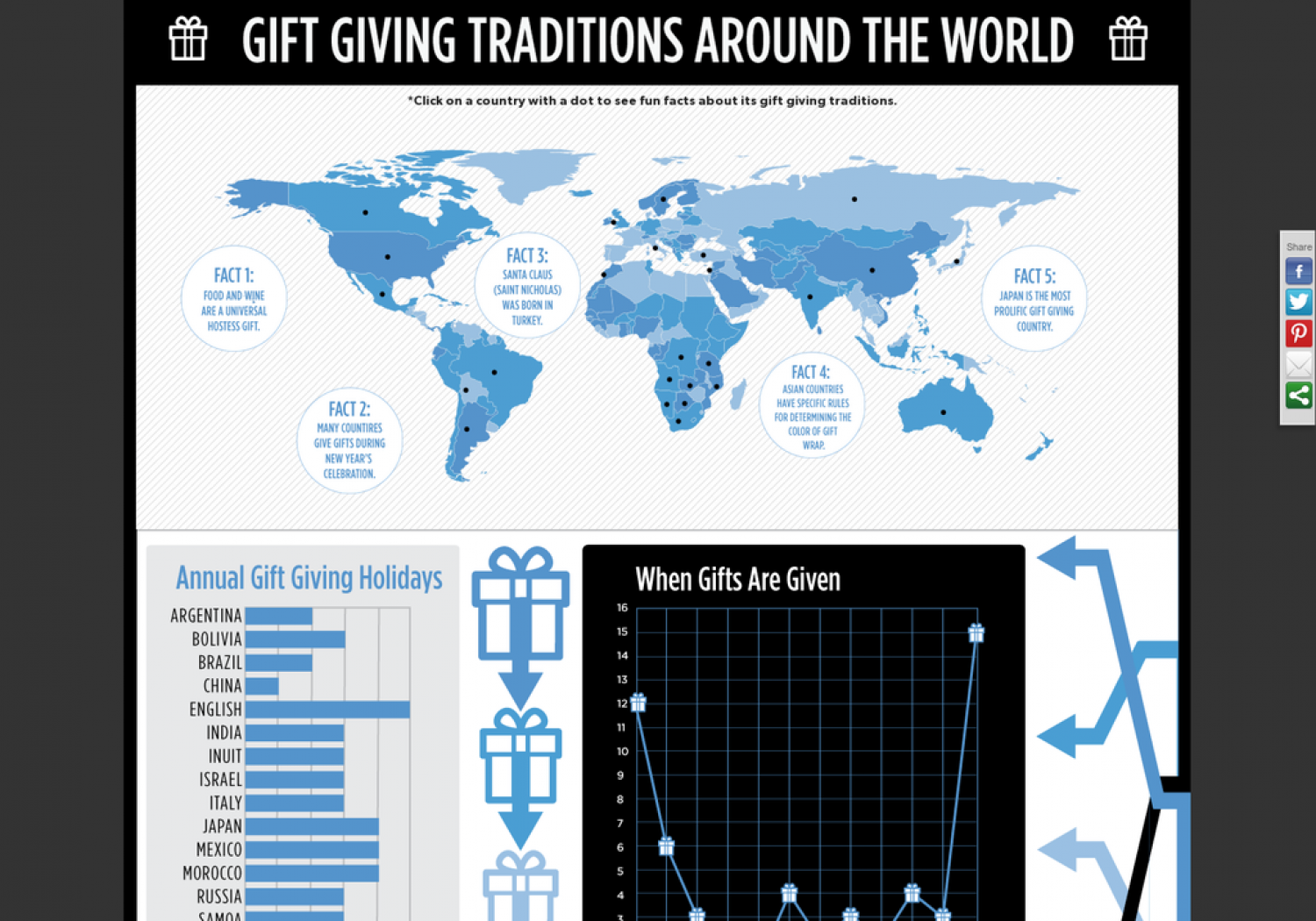 Gift Giving Traditions Around The World (Interactive Map) Infographic