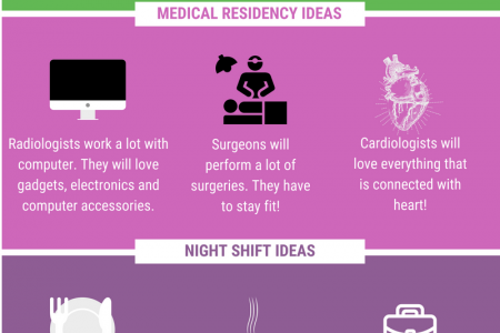 Gift Ideas for Medical Residents Infographic