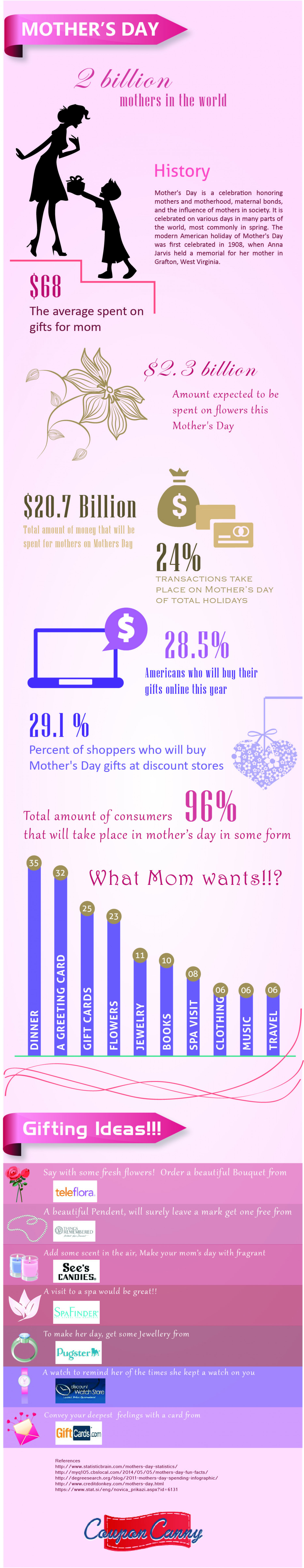 Gifting Ideas for Mother's Day! Infographic