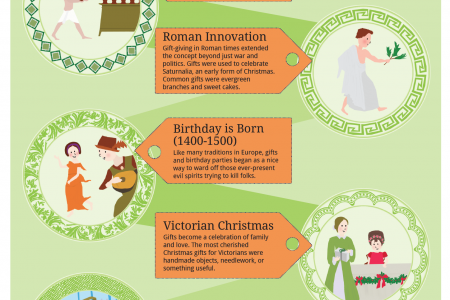 Giftology: A Brief History of Why We Give Infographic