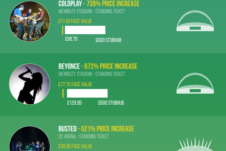 Gig Tickets: Face Value Vs. Resale Infographic