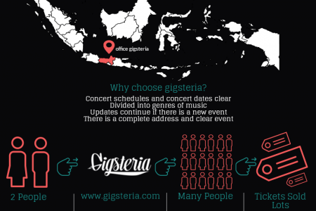 Gigsteria | Info konser musik se-Indonesia Infographic