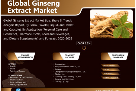 Ginseng Extract Market Size, Growth, Segmentation, Share, Forecast 2020-2026  Infographic