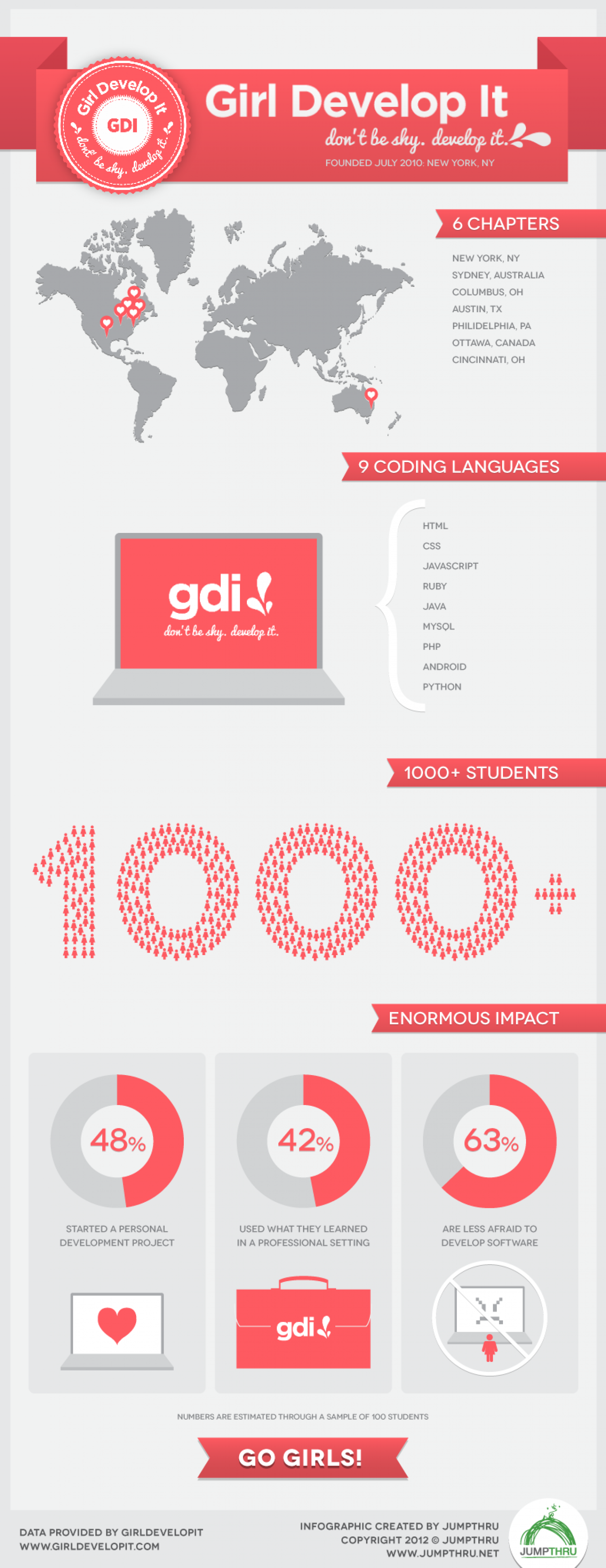 Girl Develop It Infographic