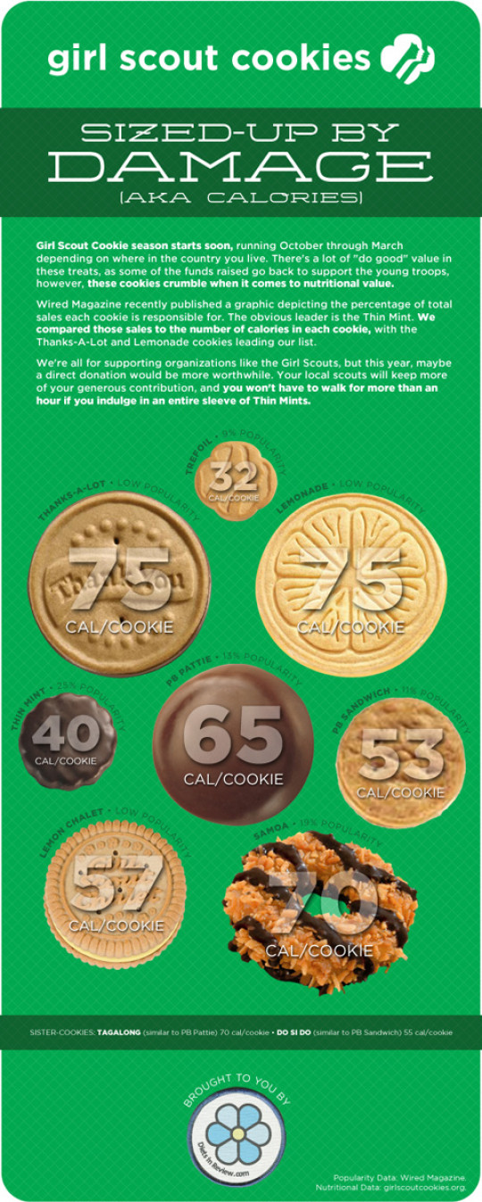 Girl Scout Cookies Calories vs. Popularity