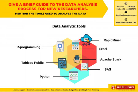 Give a Brief Guide to the Data Analysis Process for New Researchers. Mention the Tools Used to Analyze the Data - Phdassistance.com Infographic