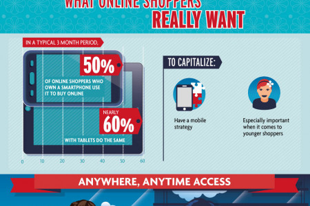 Give the Shoppers What They Want: Online Trends and Tips for eStores Infographic
