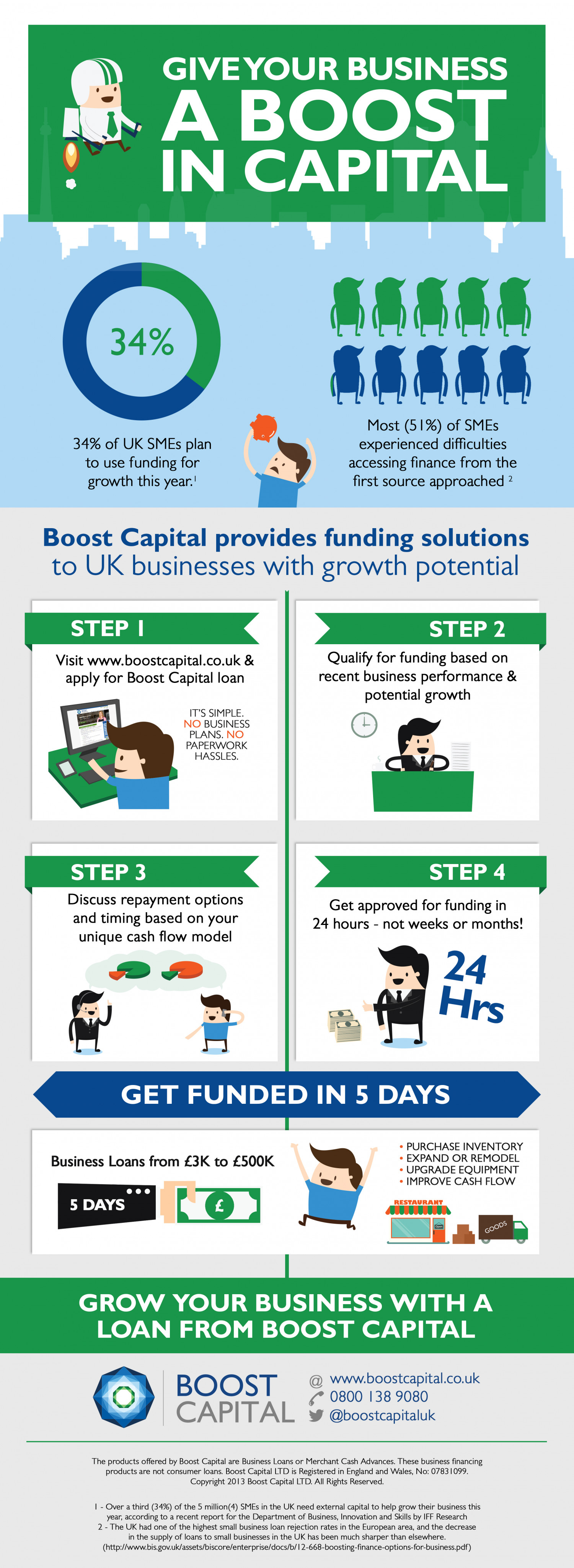 Give Your Business a Boost in Capital Infographic