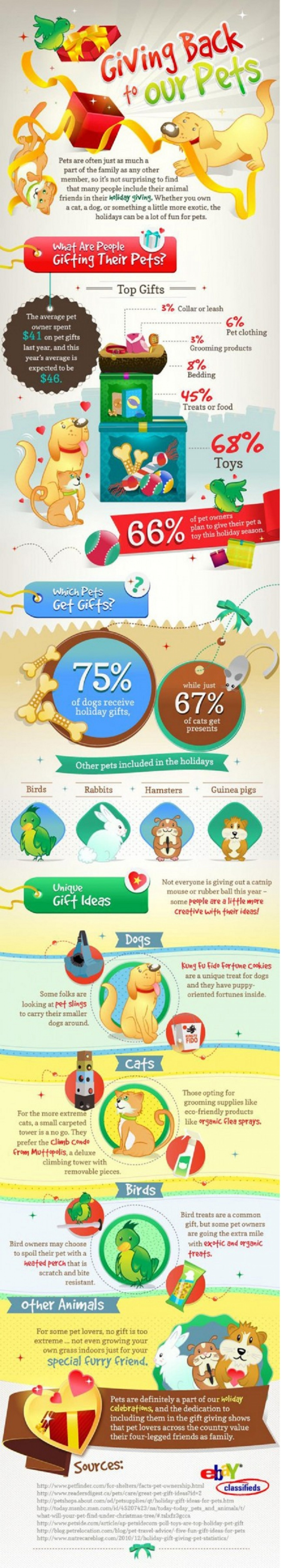 Giving Back To Our Pets Infographic
