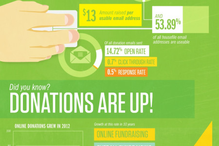 Giving Goes Digital Infographic