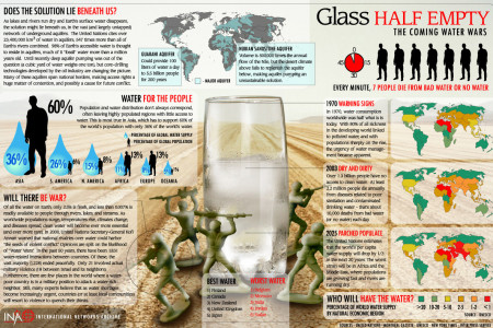 Glass Half Empty: The Coming Water Wars Infographic