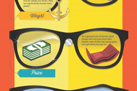Glass Lens VS Plastic Lens Infographic