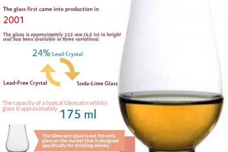 Glencairn Whisky Glass Infographic