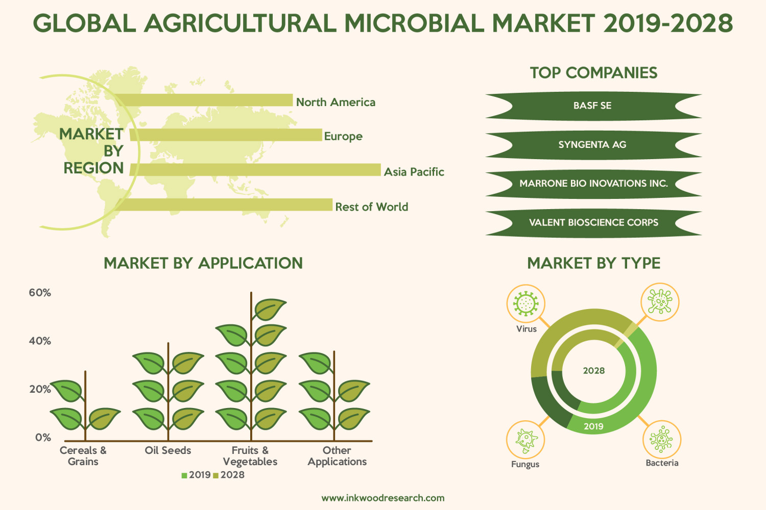 Global Agricultural Microbial Market | Growth, Analysis, Share, Size, Trends Infographic