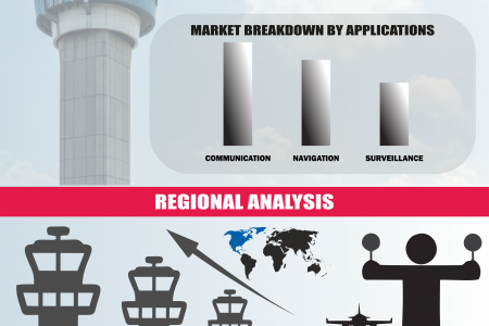 Global Air Traffic Control Equipment Market Research and forecast 2018-2023 Infographic