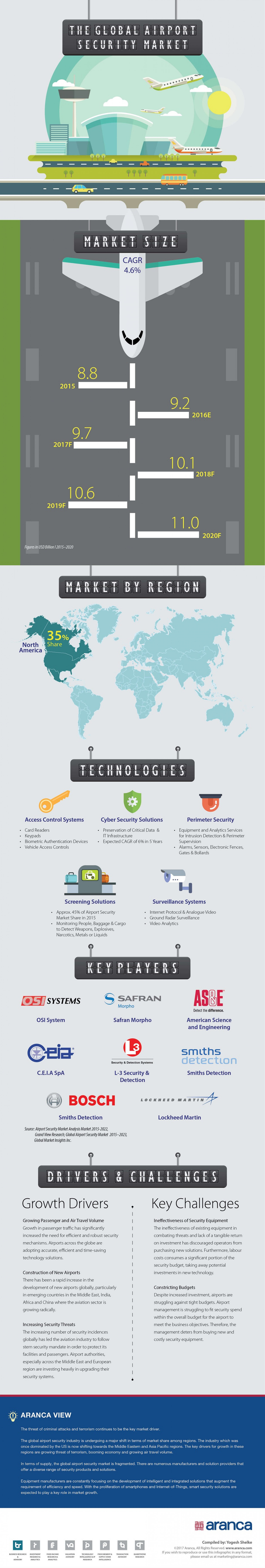 Global Airport Security Market Infographic