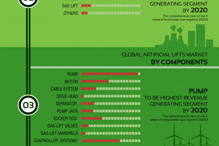 Global Artificial Lift System Market (Types, Components and Geography) - Size, Share, Global Trends, Company Profiles, Demand, Insights, Segmentation and Forecast, 2013 - 2020 Infographic