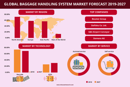 Global Baggage Handling System Market Trends, Share, Size 2019-2027 Infographic