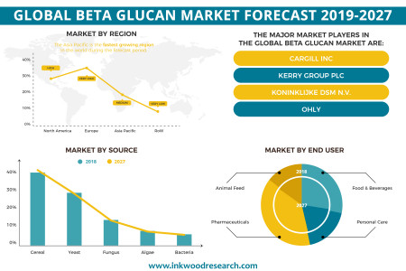 Global Beta Glucan Market Forecast 2019-2027 | Inkwood Research Infographic