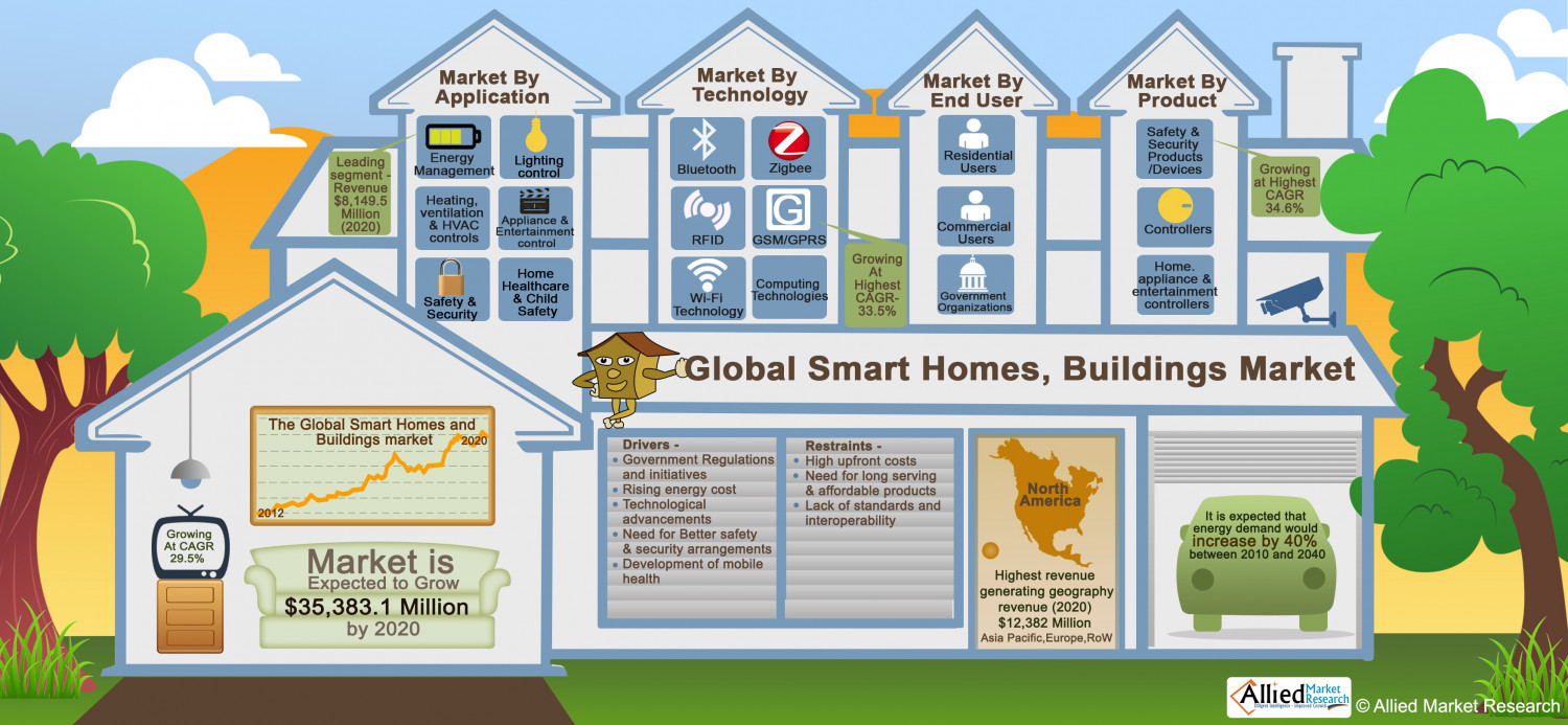 Global Smart Homes, Buildings Market Infographic