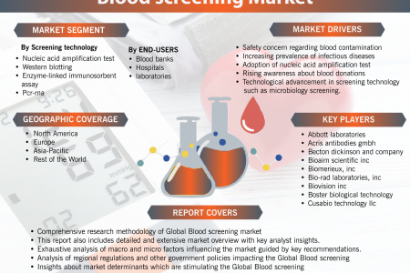 Global Blood screening Market is Poised to Grow at a CAGR of over 7% during the forecast period of (2018-2023) Infographic